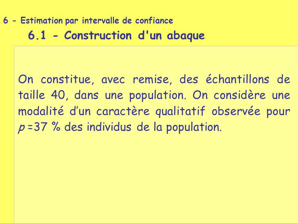 6.1 - Construction d un abaque
