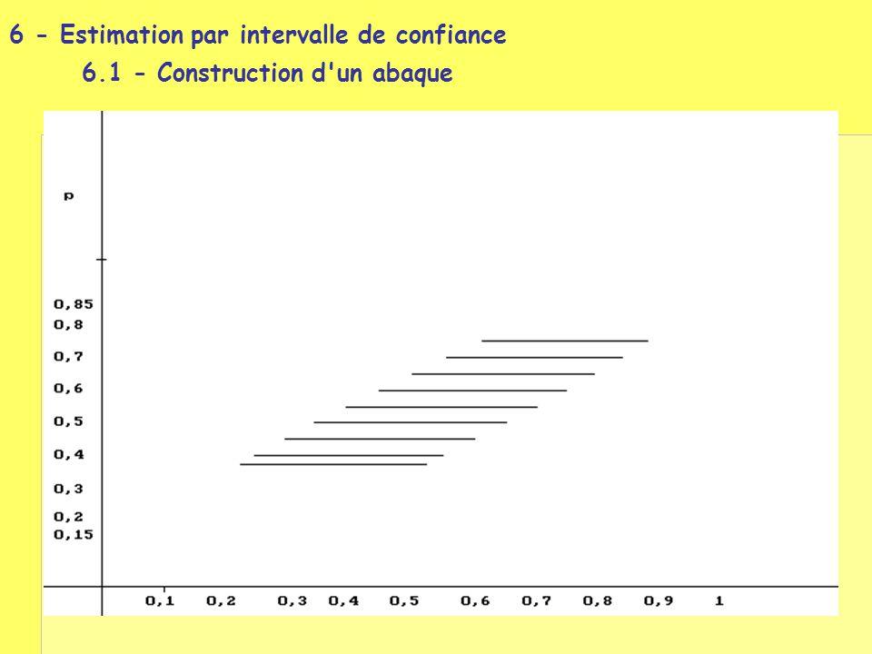 6 - Estimation par intervalle de confiance. 6
