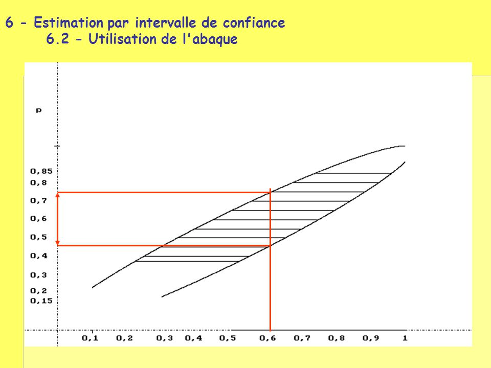 6 - Estimation par intervalle de confiance. 6