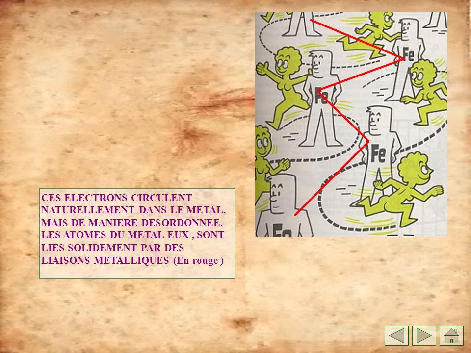 CES ELECTRONS CIRCULENT NATURELLEMENT DANS LE METAL, MAIS DE MANIERE DESORDONNEE.