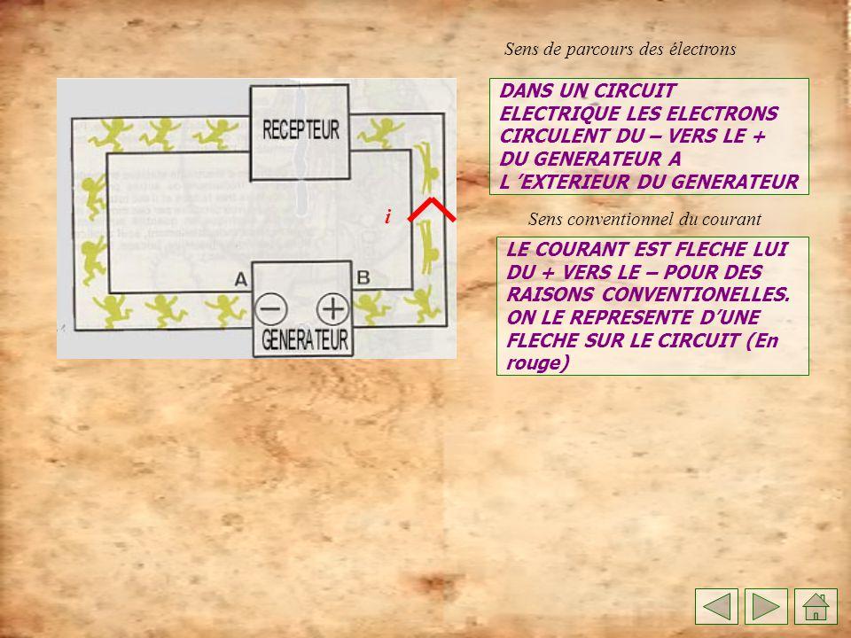 i Sens de parcours des électrons