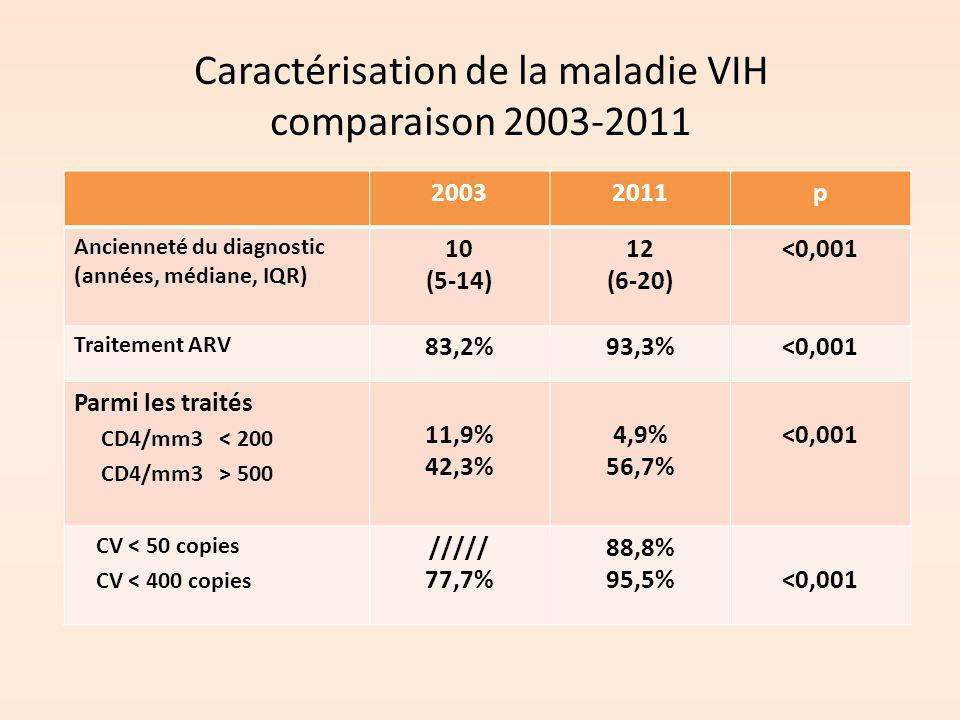 Caractérisation de la maladie VIH comparaison 2003-2011