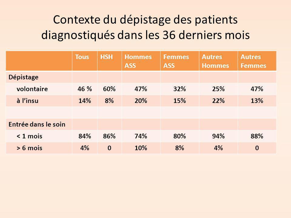 Contexte du dépistage des patients diagnostiqués dans les 36 derniers mois
