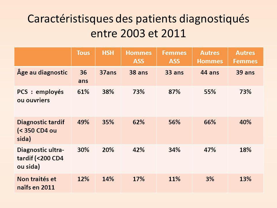 Caractéristisques des patients diagnostiqués entre 2003 et 2011