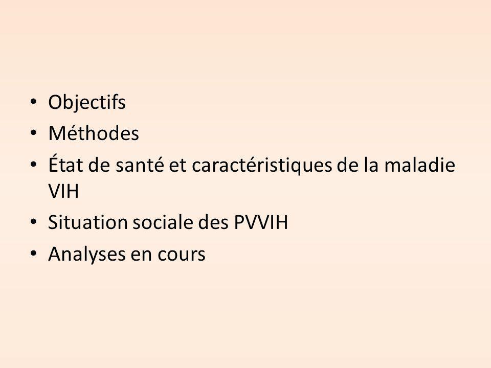 Objectifs Méthodes. État de santé et caractéristiques de la maladie VIH. Situation sociale des PVVIH.