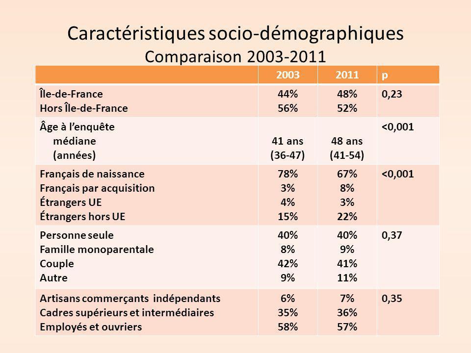 Caractéristiques socio-démographiques Comparaison 2003-2011