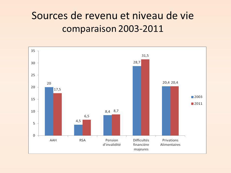 Sources de revenu et niveau de vie comparaison 2003-2011