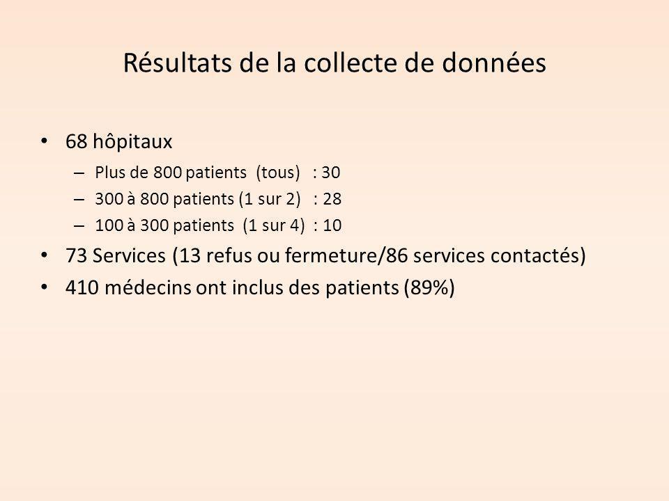 Résultats de la collecte de données