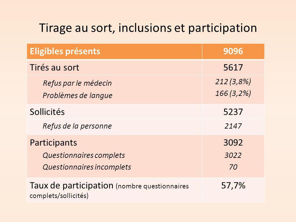 Tirage au sort, inclusions et participation