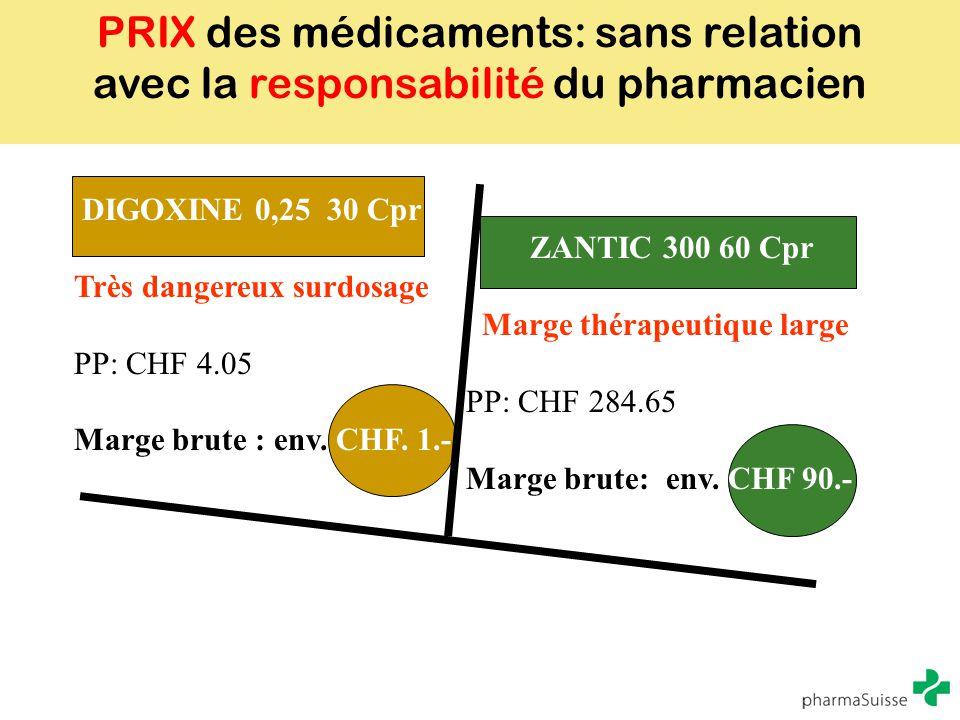 PRIX des médicaments: sans relation