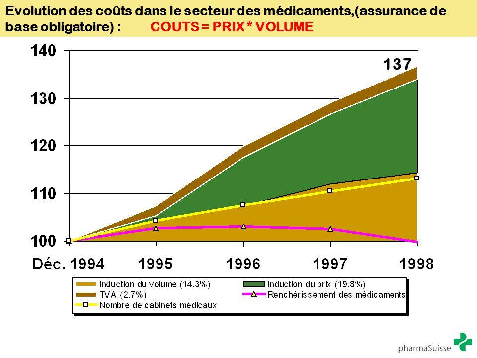 Evolution des coûts dans le secteur des médicaments,(assurance de base obligatoire) : COUTS = PRIX * VOLUME