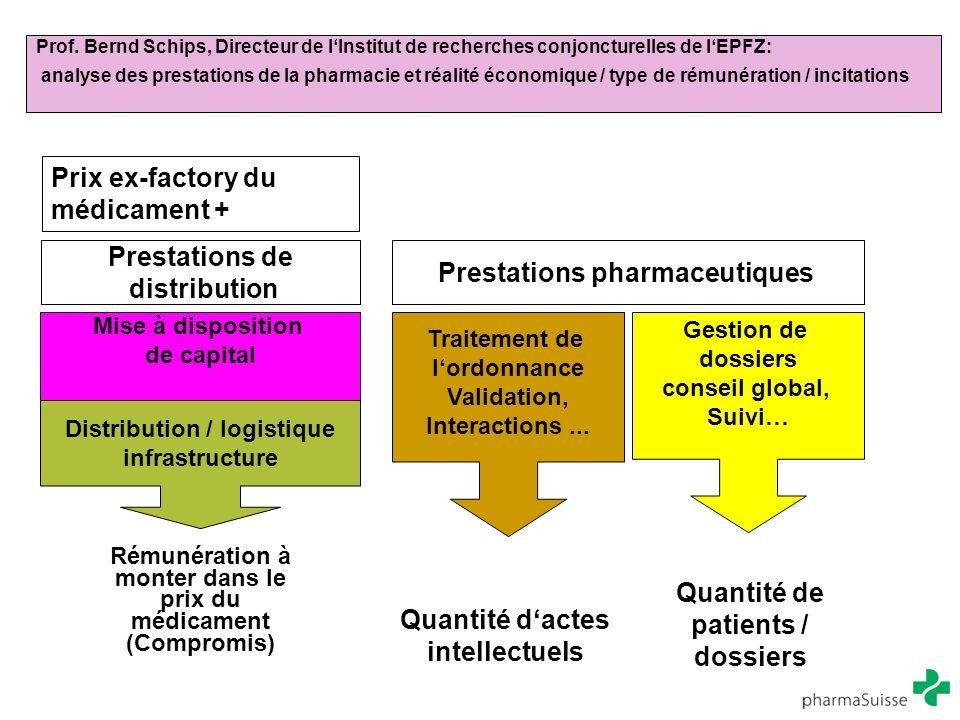 Prix ex-factory du médicament +
