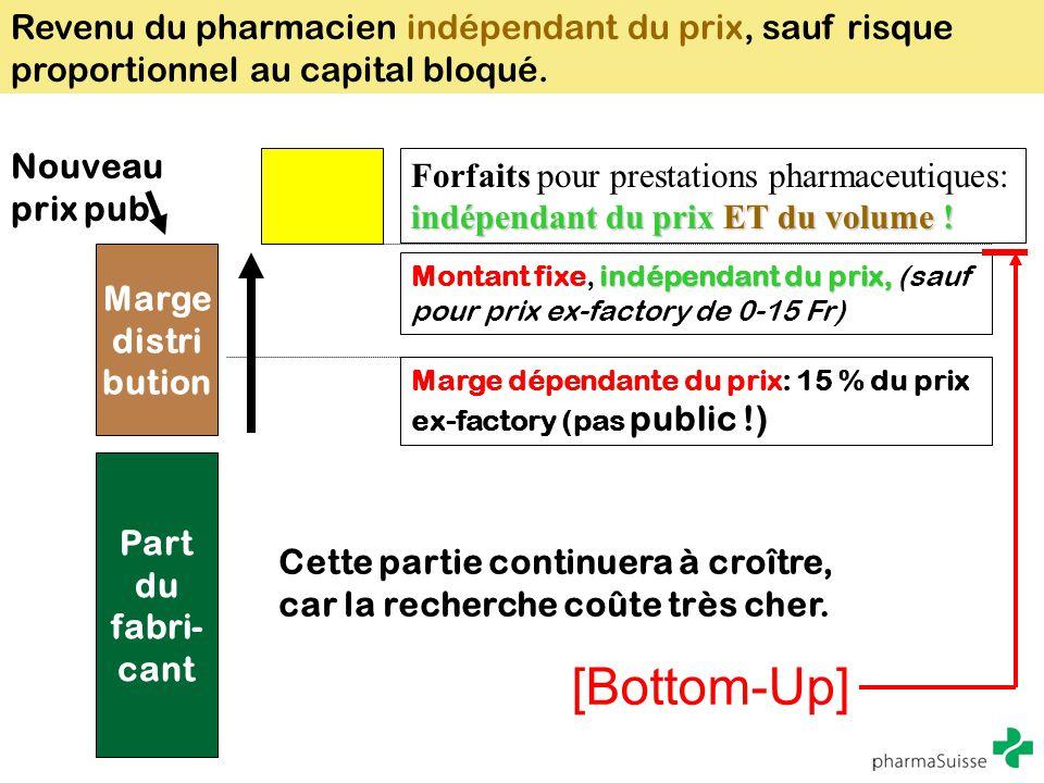 Revenu du pharmacien indépendant du prix, sauf risque proportionnel au capital bloqué.