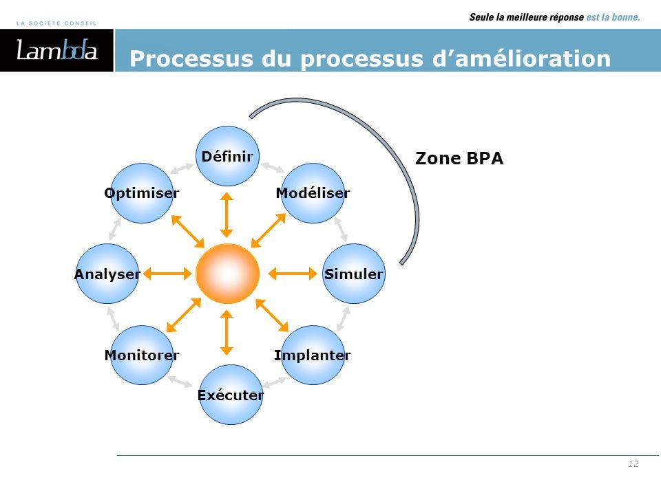 Processus du processus d'amélioration