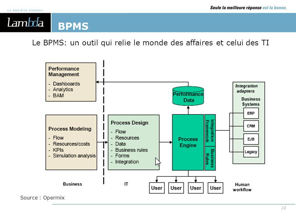 BPMS Le BPMS: un outil qui relie le monde des affaires et celui des TI