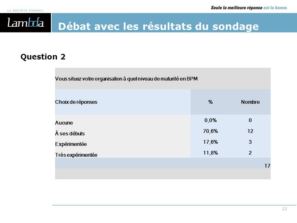 Débat avec les résultats du sondage