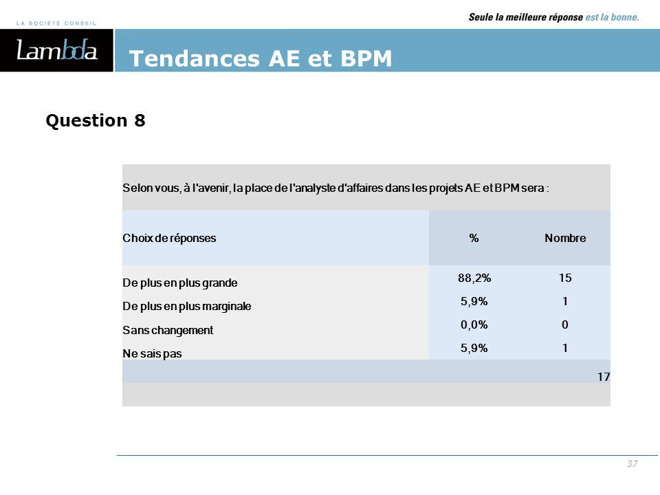 Tendances AE et BPM Question 8