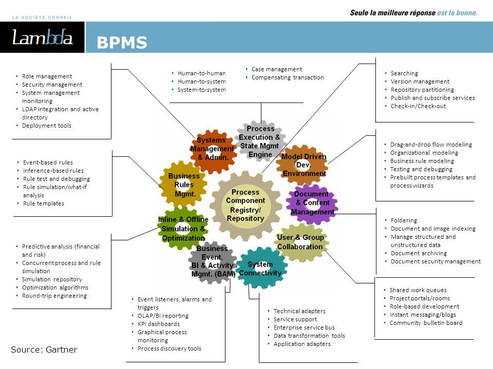 BPMS Source: Gartner Case management Compensating transaction