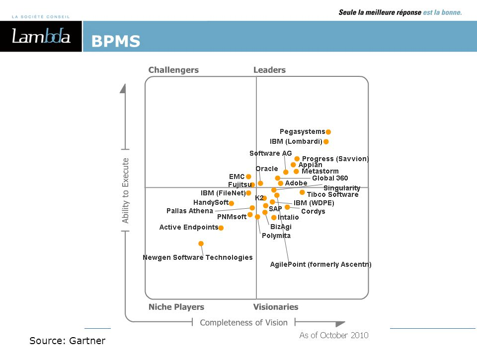 BPMS Source: Gartner