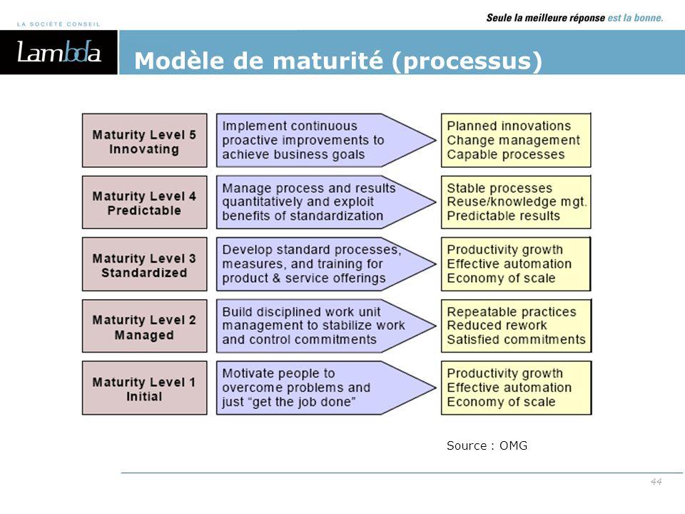 Modèle de maturité (processus)