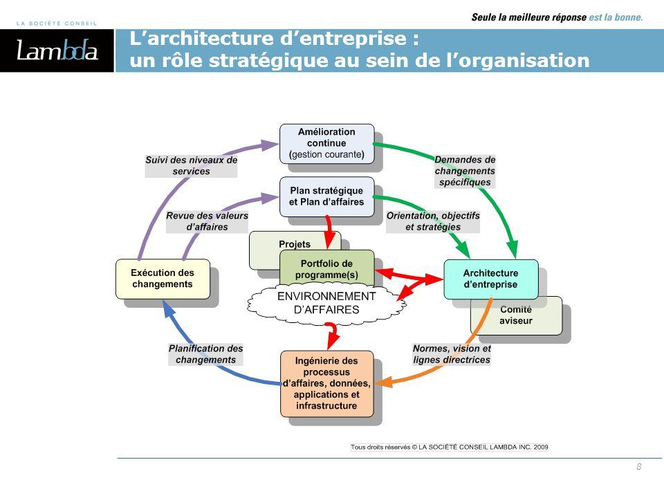 L'architecture d'entreprise : un rôle stratégique au sein de l'organisation