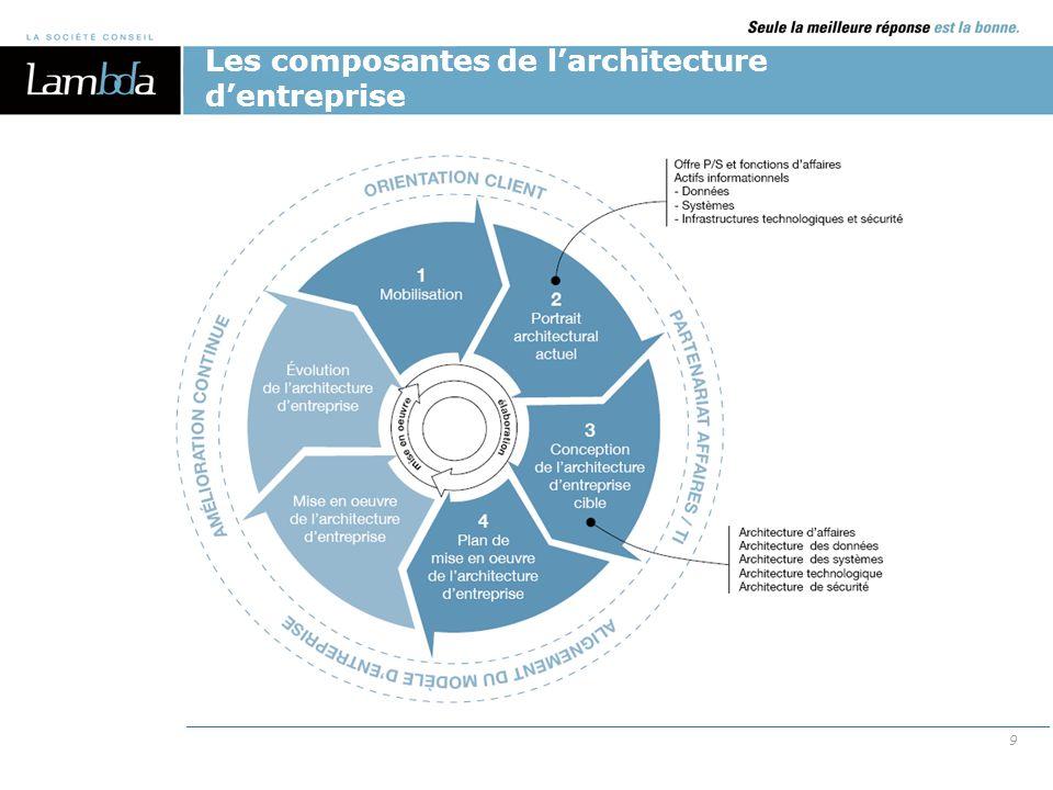 Les composantes de l'architecture d'entreprise