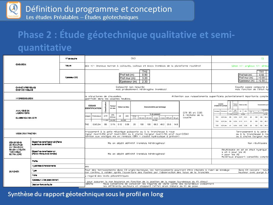 Phase 2 : Étude géotechnique qualitative et semi-quantitative