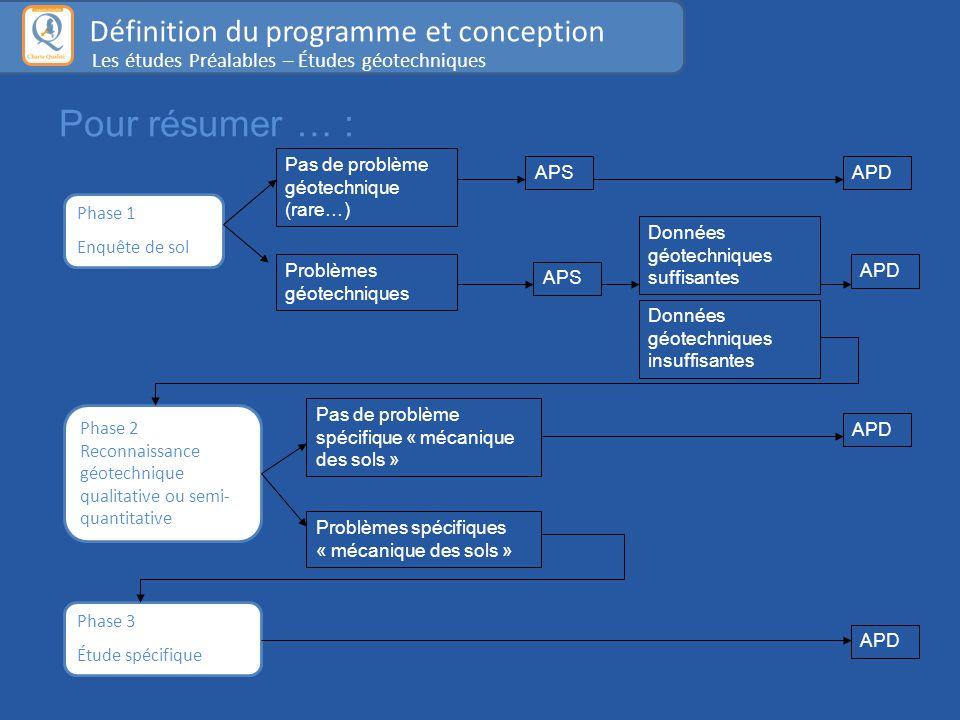 Pour résumer … : Définition du programme et conception