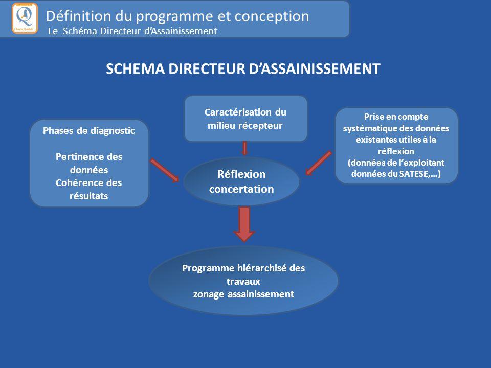 SCHEMA DIRECTEUR D'ASSAINISSEMENT