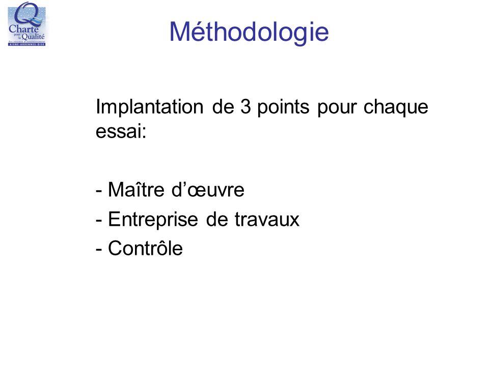 Méthodologie Implantation de 3 points pour chaque essai:
