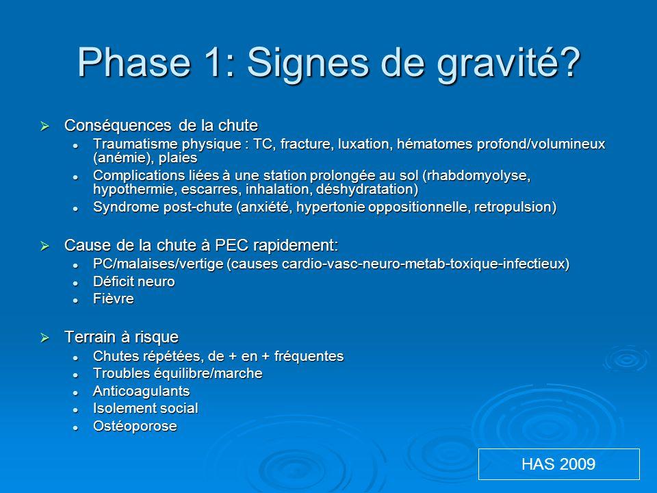 Phase 1: Signes de gravité