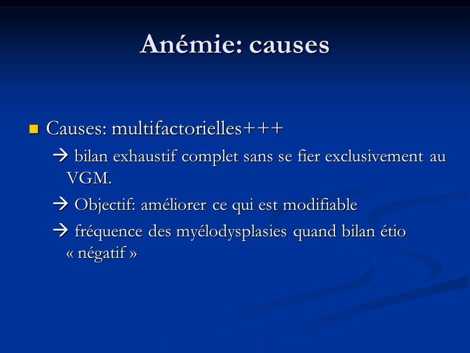 Anémie: causes Causes: multifactorielles+++