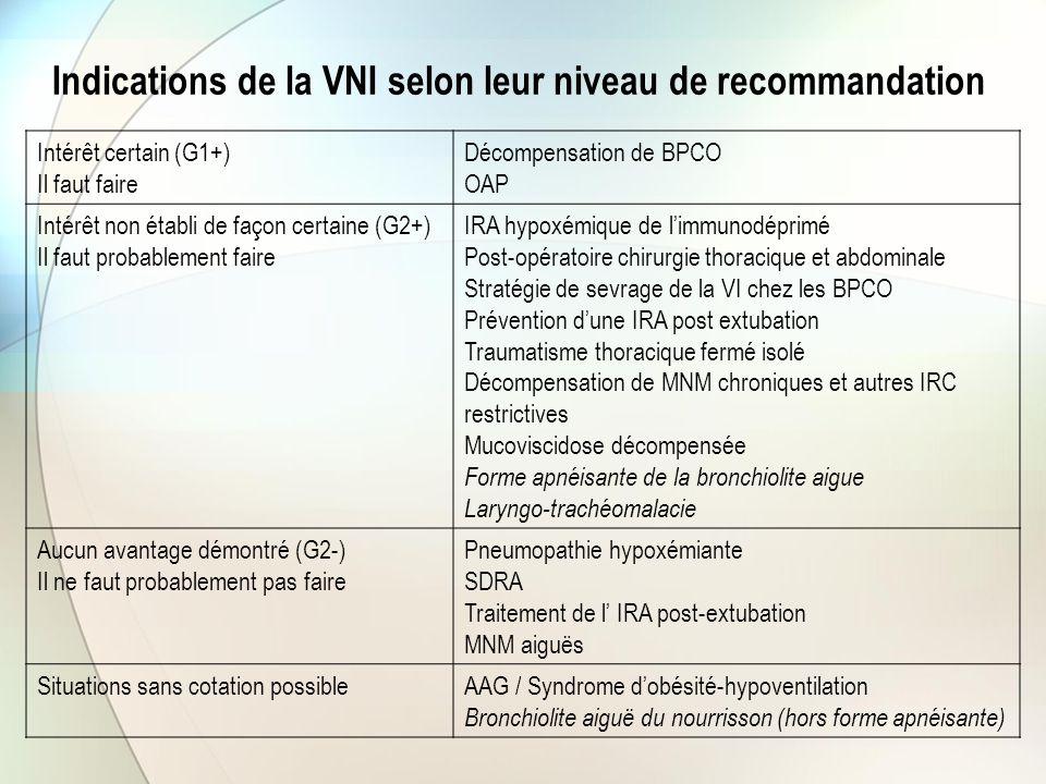 Indications de la VNI selon leur niveau de recommandation