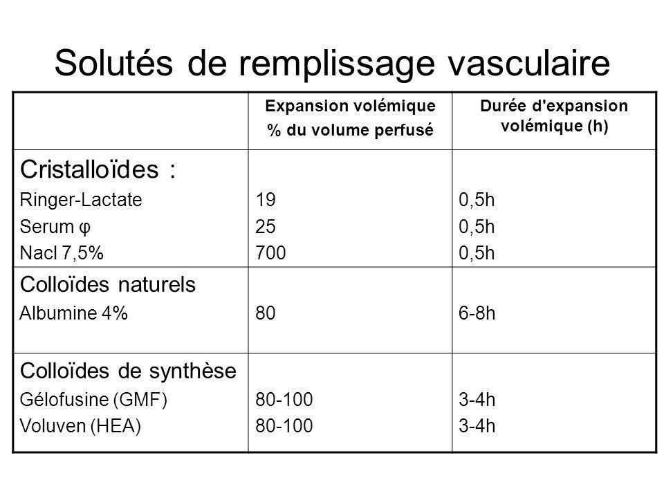 Solutés de remplissage vasculaire