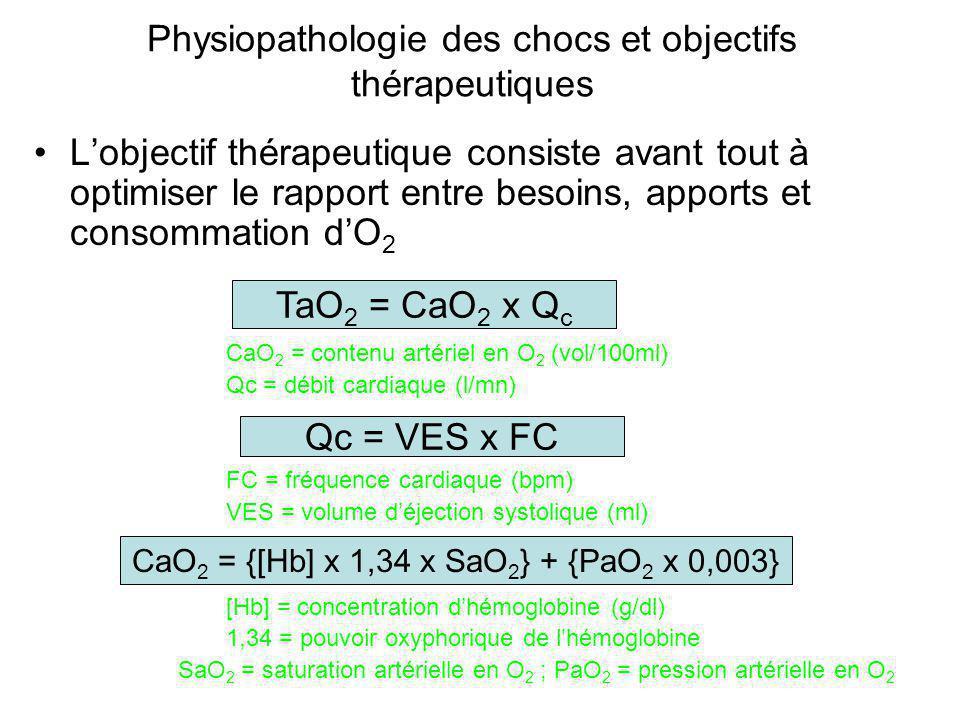 Physiopathologie des chocs et objectifs thérapeutiques