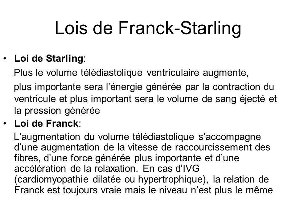 Lois de Franck-Starling
