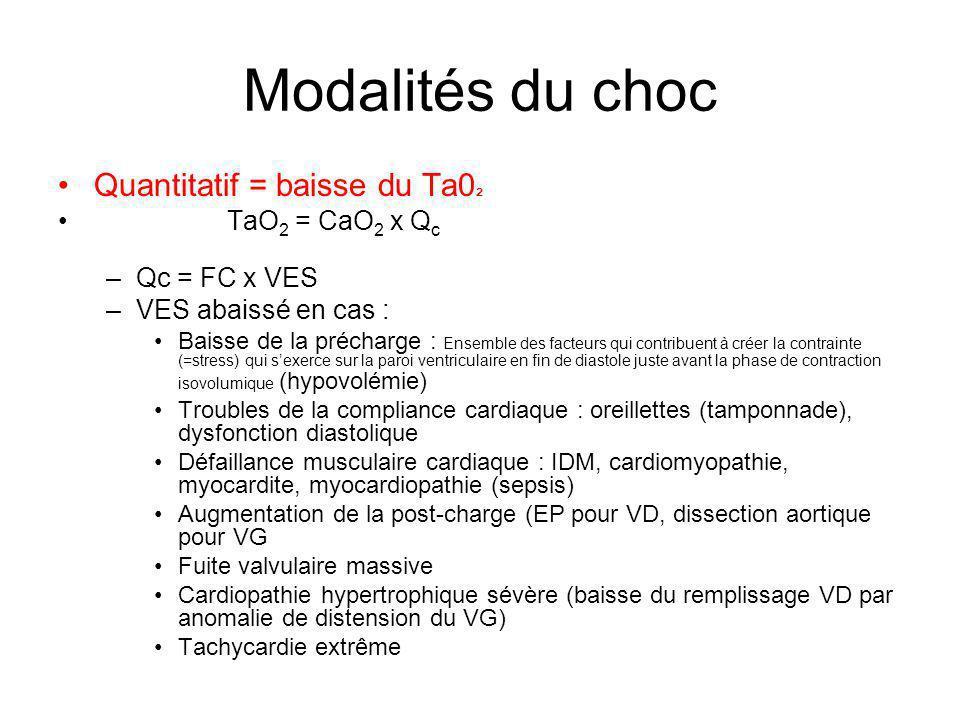 Modalités du choc Quantitatif = baisse du Ta0² TaO2 = CaO2 x Qc