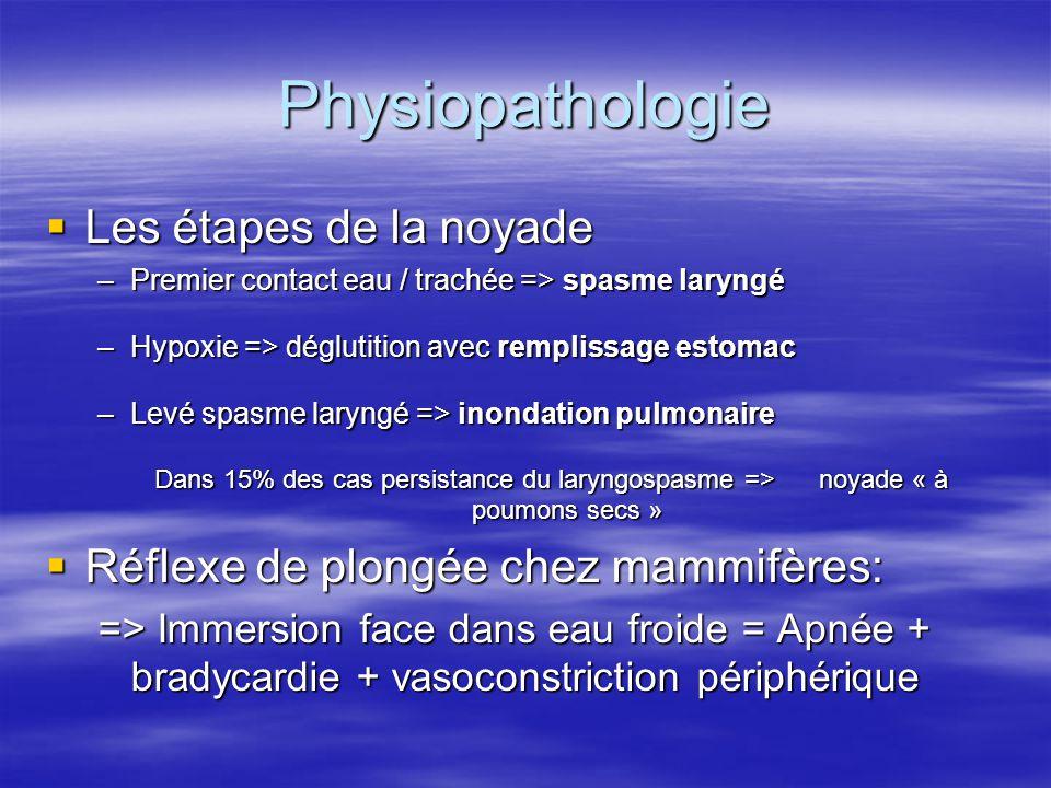 Physiopathologie Les étapes de la noyade