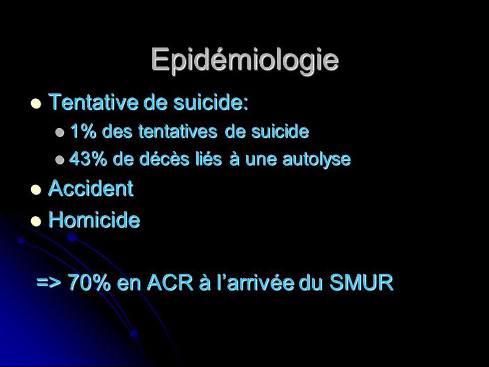 Epidémiologie Tentative de suicide: Accident Homicide