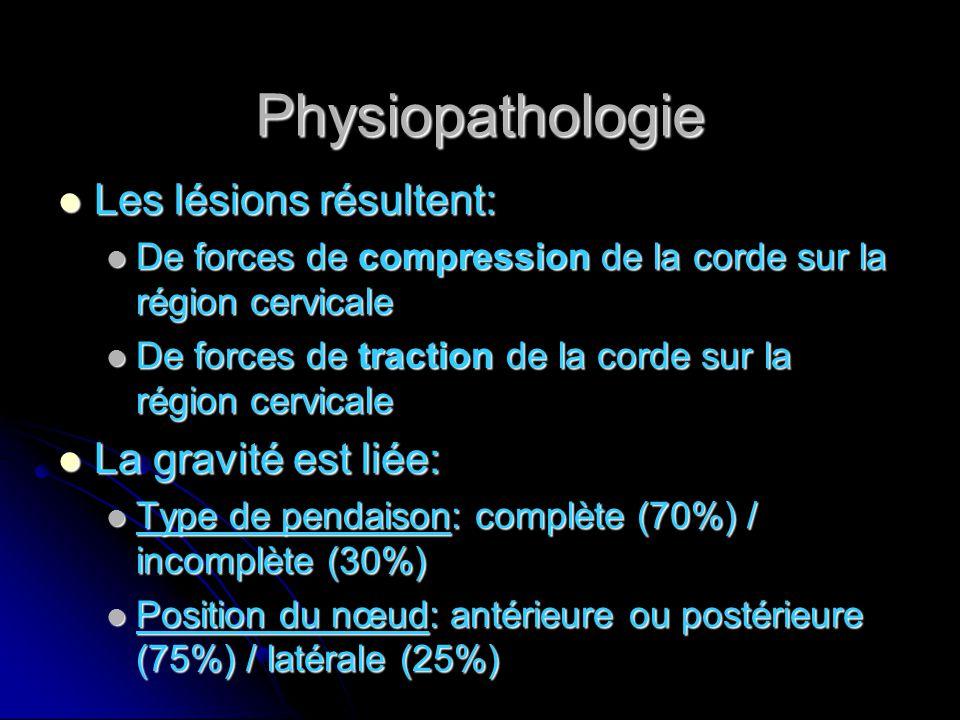 Physiopathologie Les lésions résultent: La gravité est liée: