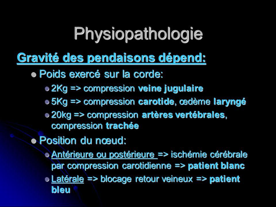 Physiopathologie Gravité des pendaisons dépend: