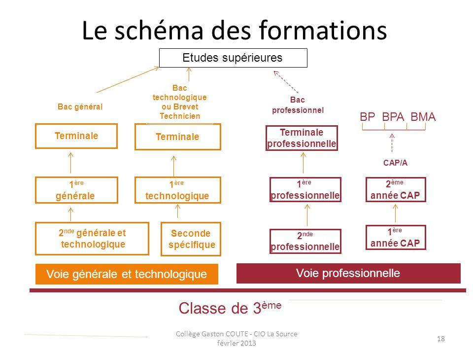 Le schéma des formations