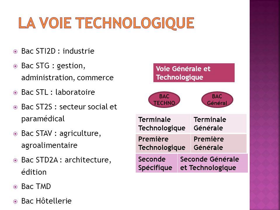 La Voie technologique Bac STI2D : industrie