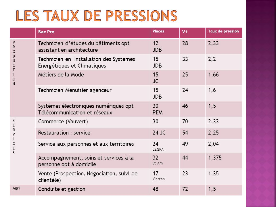 Les taux de pressions Bac Pro. Places. V1. Taux de pression. P. R. O. D. U. C. T. I. N.