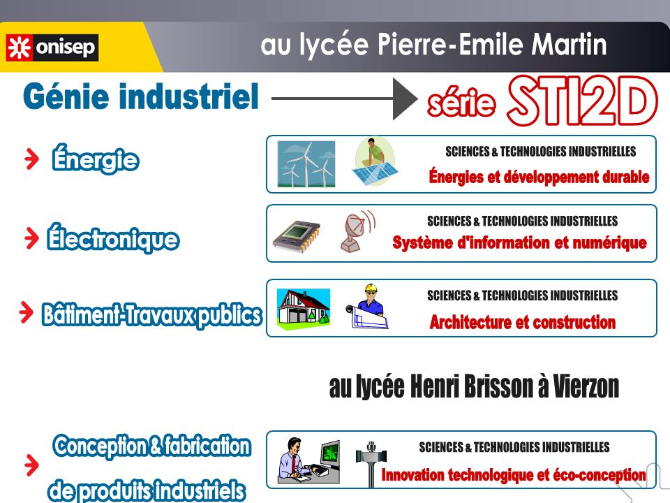 SCIENCES & TECHNOLOGIES INDUSTRIELLES
