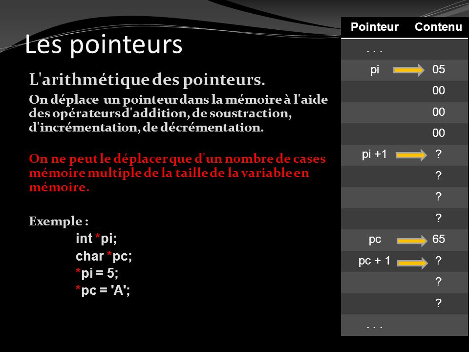 Les pointeurs L arithmétique des pointeurs.