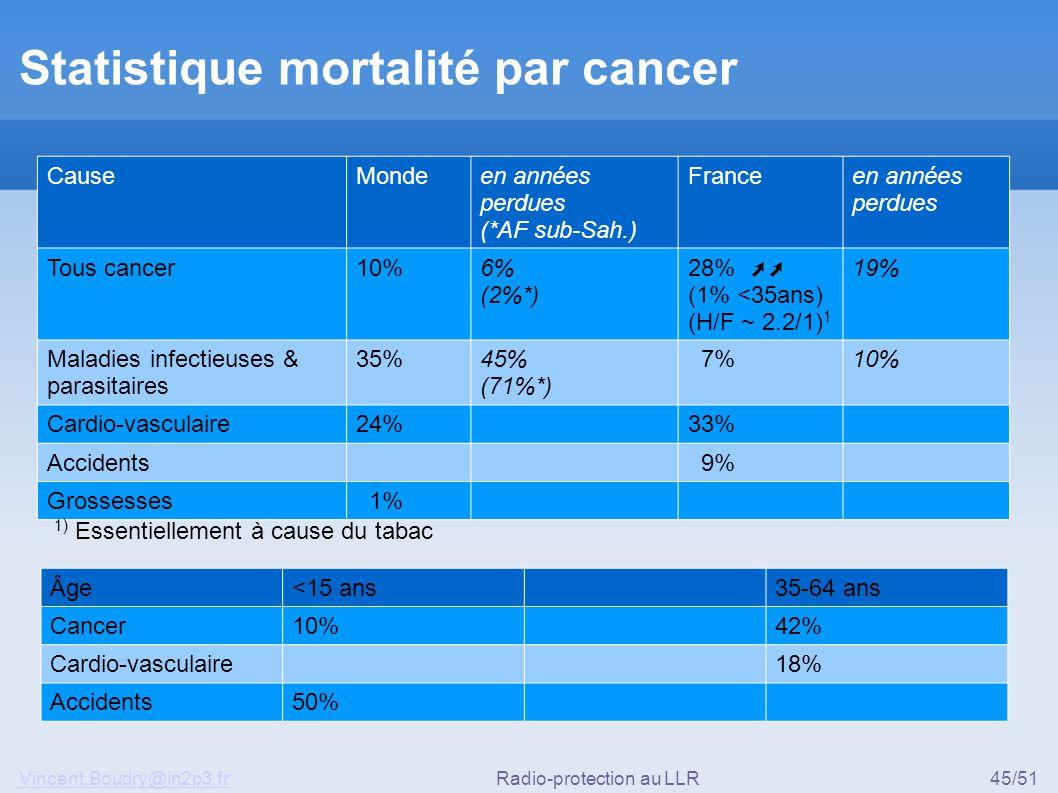Statistique mortalité par cancer