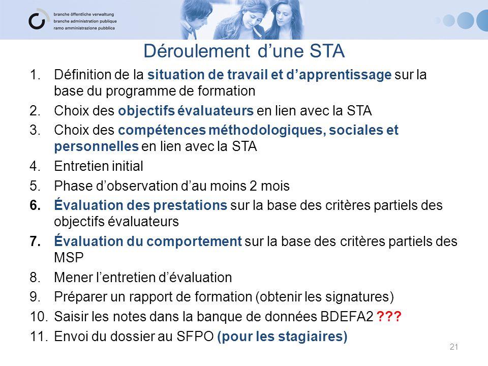 Déroulement d'une STA Définition de la situation de travail et d'apprentissage sur la base du programme de formation.