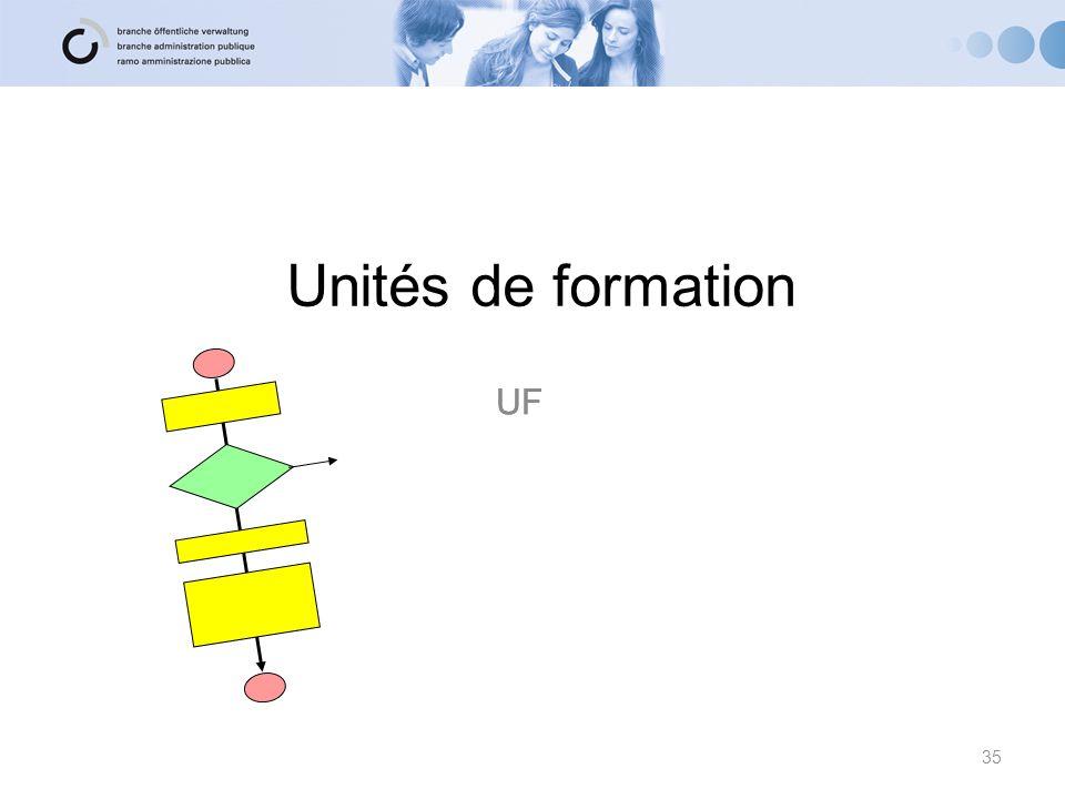Unités de formation UF UF 35 35