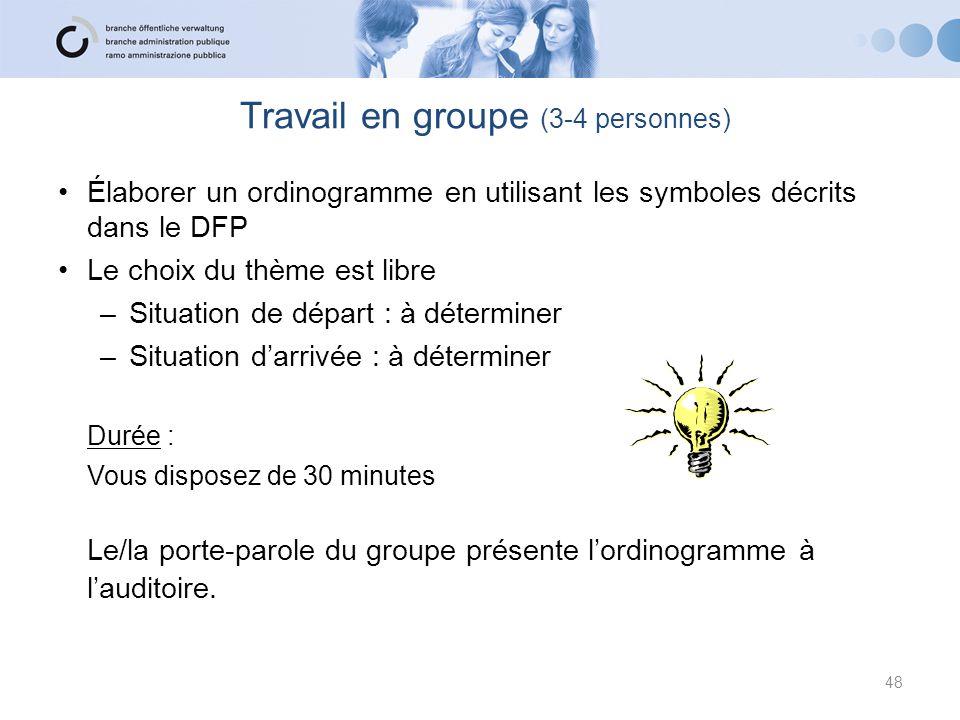 Travail en groupe (3-4 personnes)